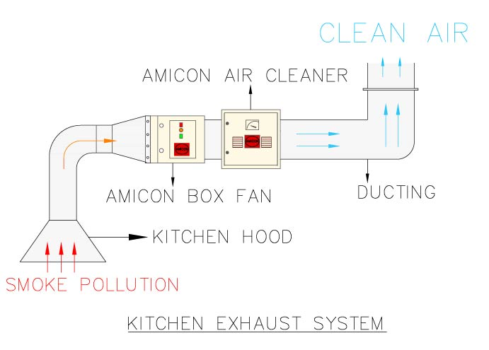Amicon Box Fan & Air Cleaner KED-Model