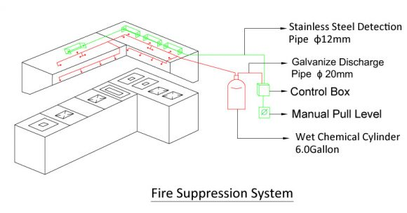 Fire Suppression System Hong Po Engineering Pte Ltd